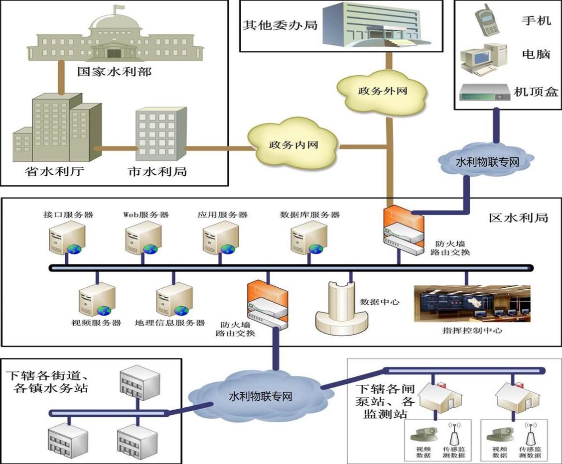 国家水利部门结构图.jpg